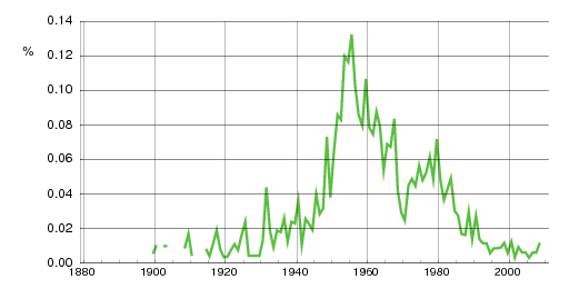 Norwegian historic statistics for Arnstein(m)