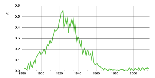 Norwegian historic statistics for Anny(f)