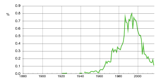 Norwegian historic statistics for Vegard (m)