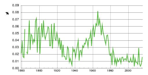 Norwegian historic statistics for Carsten (m)