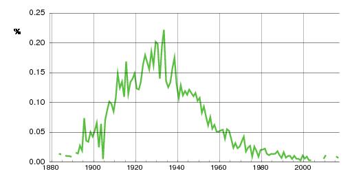 Norwegian historic statistics for Leiv(m)