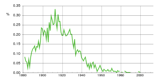 Norwegian historic statistics for Ingolf(m)