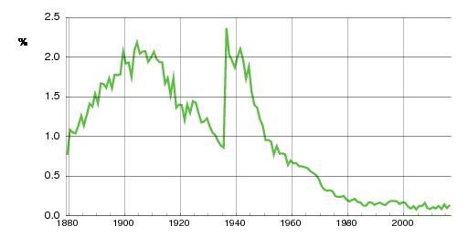 Norwegian historic statistics for Harald(m)