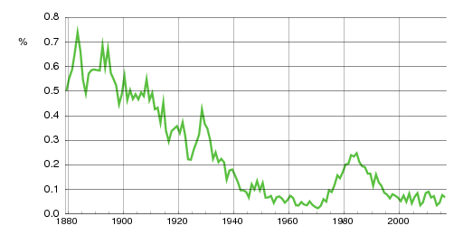 Norwegian historic statistics for Marta(f)