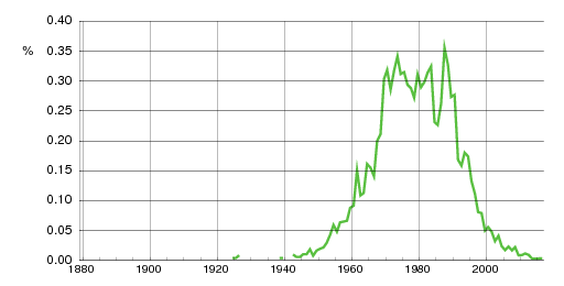 Norwegian historic statistics for Glenn (m)
