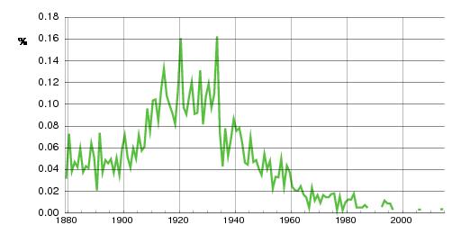 Norwegian historic statistics for Brynhild (f)