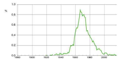 Norwegian historic statistics for Siv(f)