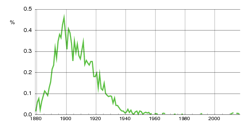 Norwegian historic statistics for Bergliot(f)
