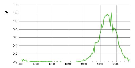 Norwegian historic statistics for Stine (f)