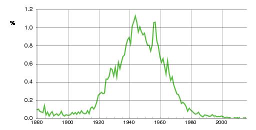 Norwegian historic statistics for Grethe(f)