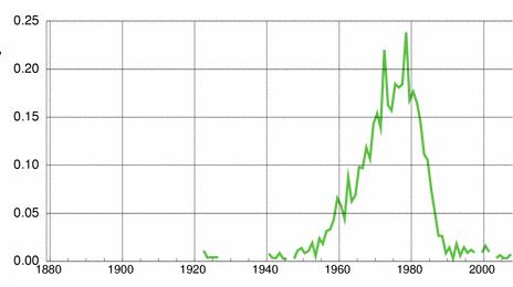 Norwegian historic statistics for Piotr (m)