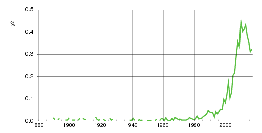 Norwegian historic statistics for Isabella(f)