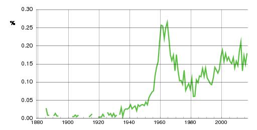 Norwegian historic statistics for Helle (f)