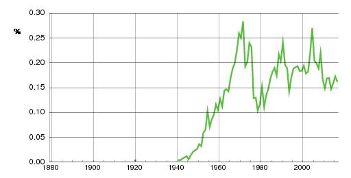 Norwegian historic statistics for Pia(f)