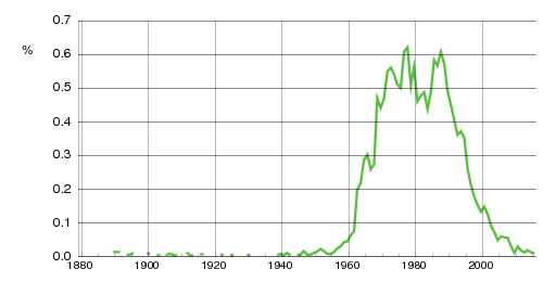 Norwegian historic statistics for Cathrine (f)