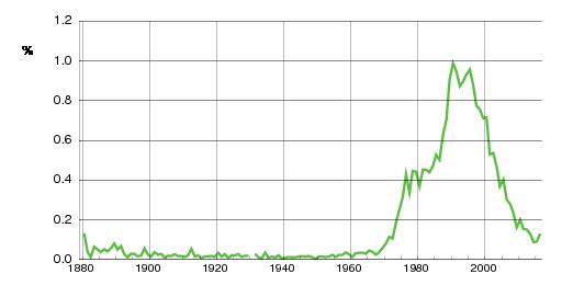 Norwegian historic statistics for Marte(f)