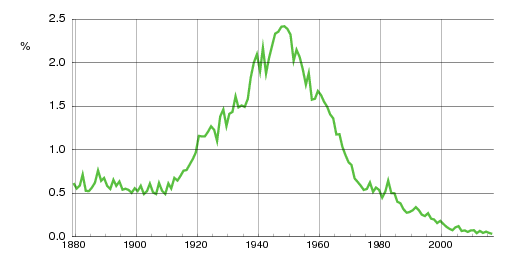 Norwegian historic statistics for Marit(f)