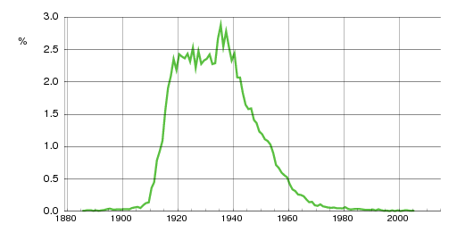 Norwegian historic statistics for Gerd(f)