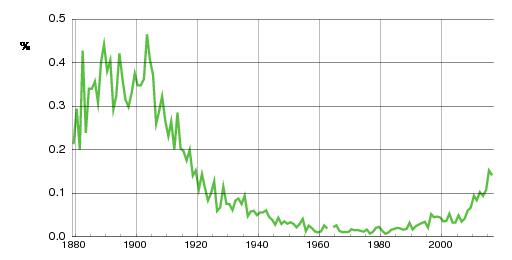 Norwegian historic statistics for Wilhelm(m)