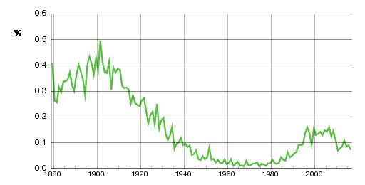 Norwegian historic statistics for Tora(f)