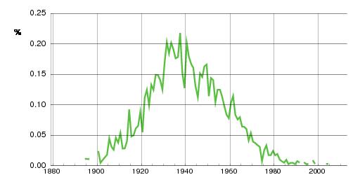 Norwegian historic statistics for Oddrun(f)
