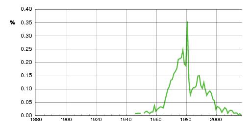 Norwegian historic statistics for Jannicke(f)