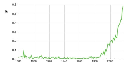 Norwegian historic statistics for Ulrik (m)