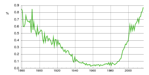 Norwegian historic statistics for Jakob(m)