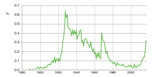 Norwegian historic statistics for Sonja(f)