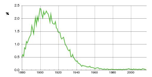 Norwegian historic statistics for Margit(f)