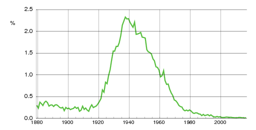 Norwegian historic statistics for Berit(f)