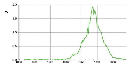 Norwegian historic statistics for Linda(f)
