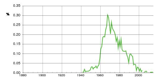 Norwegian historic statistics for Merethe (f)