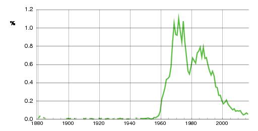 Norwegian historic statistics for Line (f)