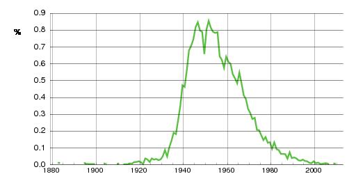 Norwegian historic statistics for Britt(f)