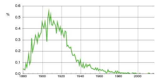 Norwegian historic statistics for Thorleif(m)