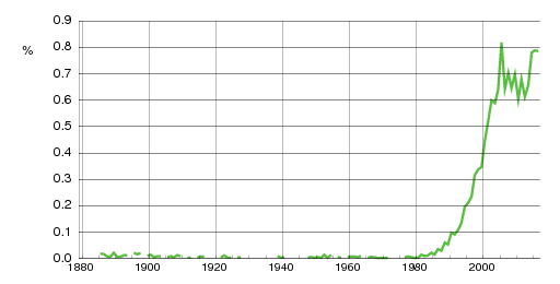 Norwegian historic statistics for Aurora(f)