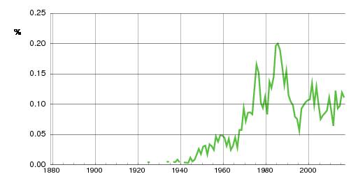 Norwegian historic statistics for Natalia(f)