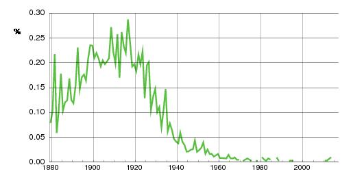 Norwegian historic statistics for Ågot(f)