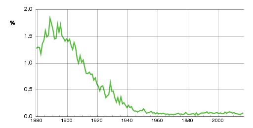 Norwegian historic statistics for Martha(f)