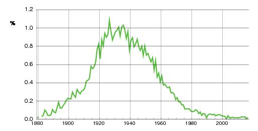Norwegian historic statistics for Egil(m)