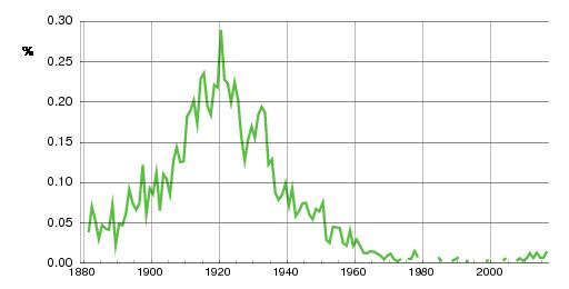 Norwegian historic statistics for Elna(f)