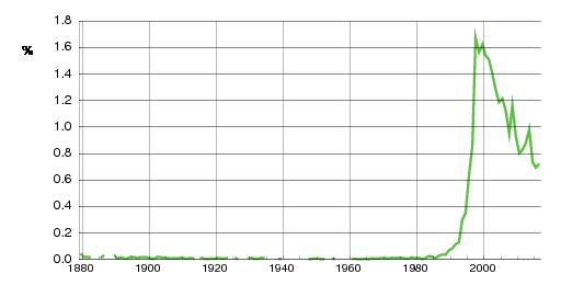 Norwegian historic statistics for Sander(m)
