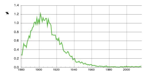 Norwegian historic statistics for Dagny (f)