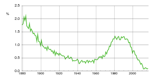 Norwegian historic statistics for Anders(m)
