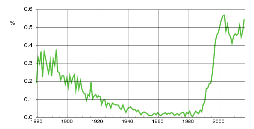 Norwegian historic statistics for Herman(m)