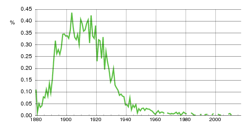 Norwegian historic statistics for Bergljot(f)