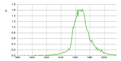 Norwegian historic statistics for Anita(f)