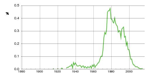 Norwegian historic statistics for Renate(f)
