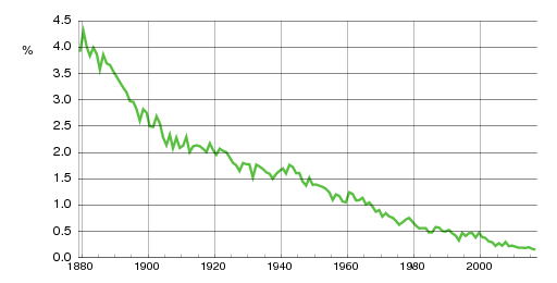 Norwegian historic statistics for Hans(m)